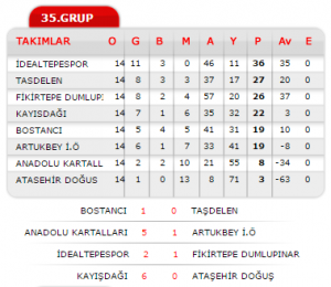 u-15 2014_2015_sezonu_lig sonu durum