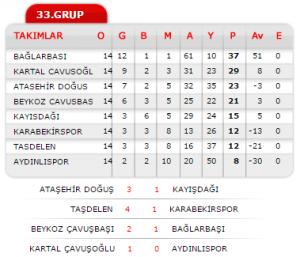 u-17 2014_2015_sezonu_lig sonu durum